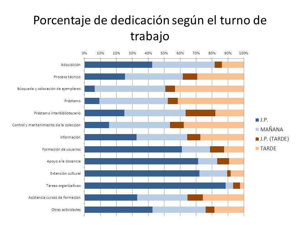 Porcentaje de dedicación según el turno de trabajo