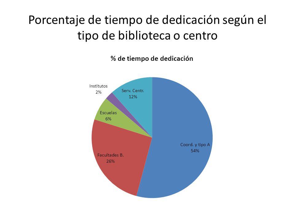 Porcentaje de tiempo de dedicación según el tipo de biblioteca o centro