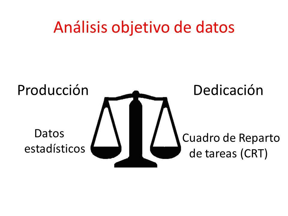 Trabajador A Actividades principales Dedicación Adquisición 5 % Proceso técnico 25 % Búsqueda y colocación 10% Préstamo 10% PI 10% Control y manten.