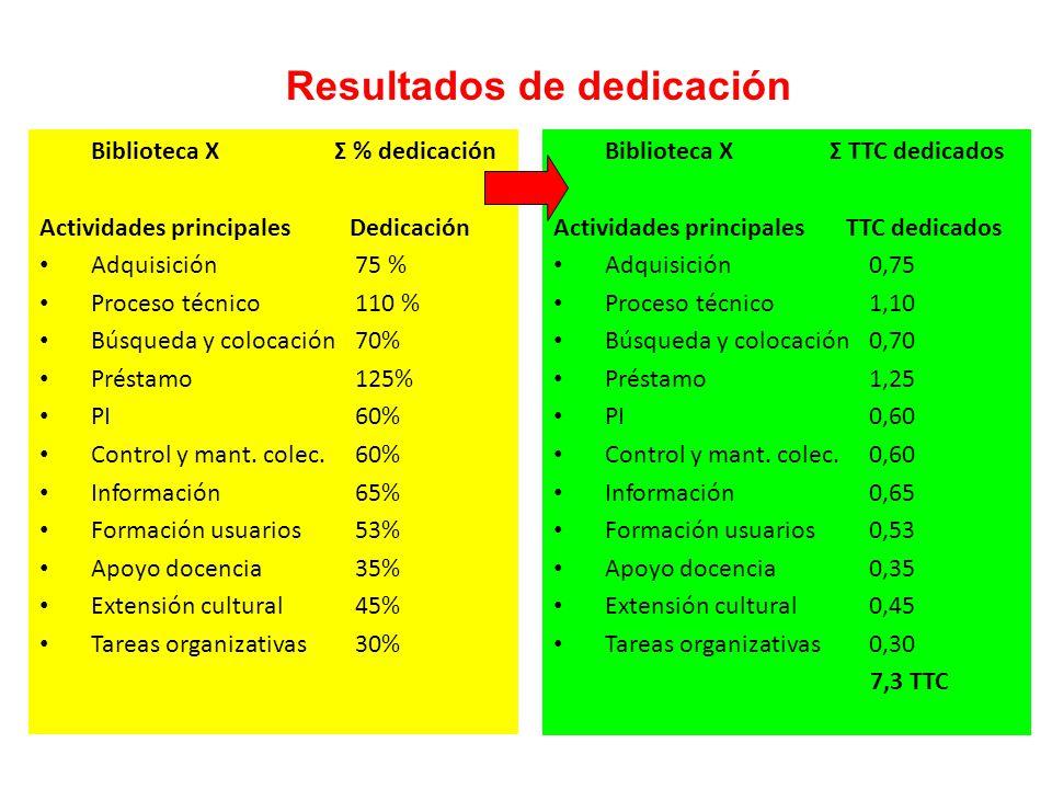 Biblioteca X Σ % dedicación Actividades principales Dedicación Adquisición75 % Proceso técnico110 % Búsqueda y colocación70% Préstamo125% PI60% Control y mant.