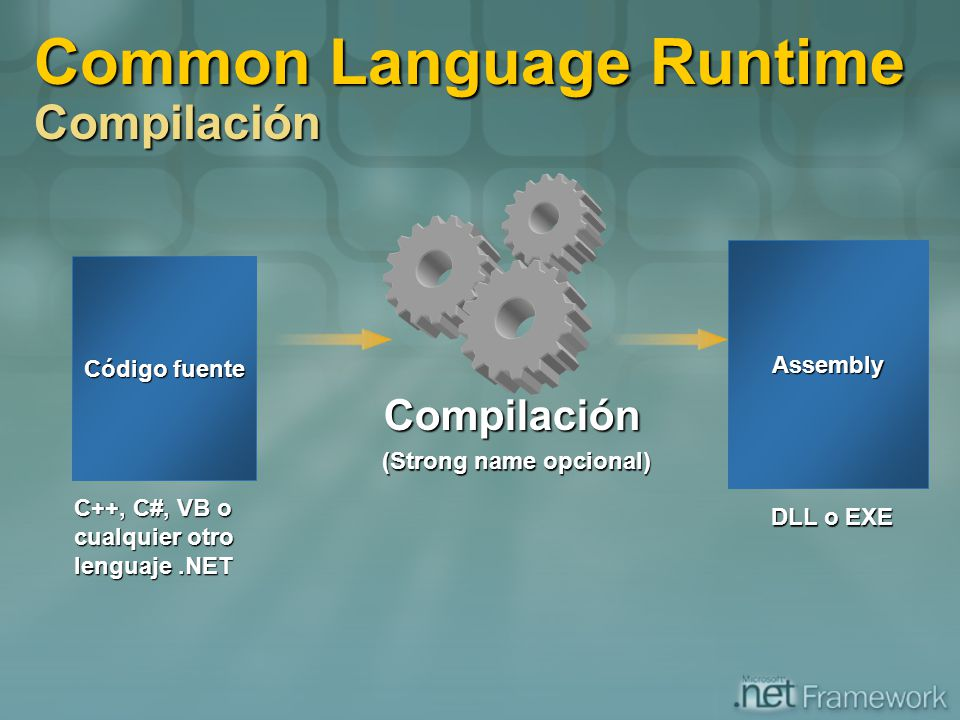 Common Language Runtime Compilación Código fuente C++, C#, VB o cualquier otro lenguaje.NET Compilación Assembly DLL o EXE (Strong name opcional)