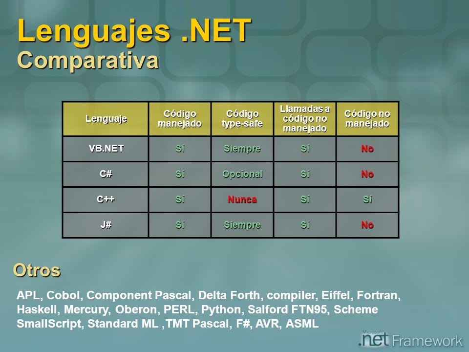 Lenguajes.NET Comparativa Lenguaje Código manejado Código type-safe Llamadas a código no manejado Código no manejado VB.NETSíSiempreSíNo C#SíOpcionalS