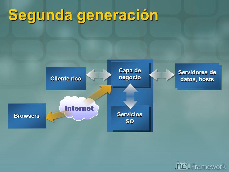 Segunda generación Cliente rico Servidores de datos, hosts ServiciosSOServiciosSO Capa de negocio negocio Browsers