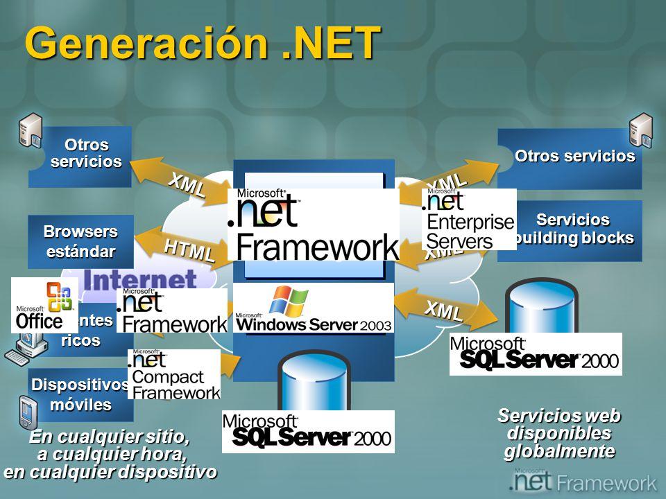Generación.NET En cualquier sitio, a cualquier hora, a cualquier hora, en cualquier dispositivo Servicios web disponibles globalmente OS Services Biz
