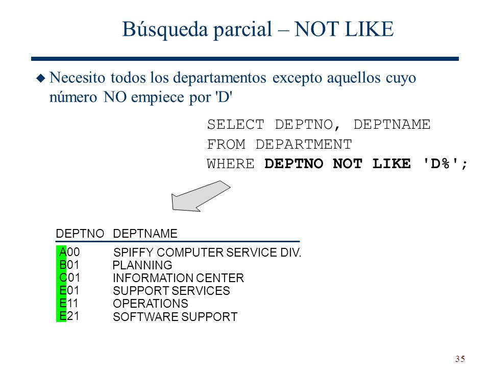 35 Búsqueda parcial – NOT LIKE Necesito todos los departamentos excepto aquellos cuyo número NO empiece por D SELECT DEPTNO, DEPTNAME FROM DEPARTMENT WHERE DEPTNO NOT LIKE D% ; DEPTNAMEDEPTNO SPIFFY COMPUTER SERVICE DIV.