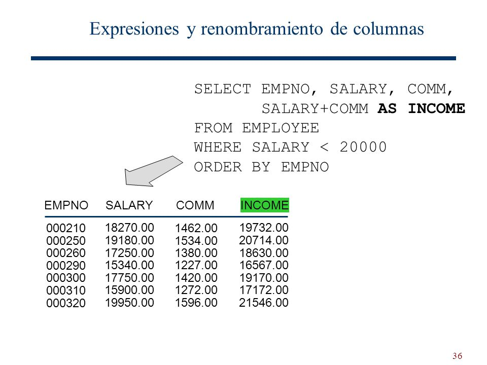 36 Expresiones y renombramiento de columnas SELECT EMPNO, SALARY, COMM, SALARY+COMM AS INCOME FROM EMPLOYEE WHERE SALARY < 20000 ORDER BY EMPNO SALARYCOMMINCOMEEMPNO 18270.00 19180.00 17250.00 15340.00 17750.00 15900.00 19950.00 1462.00 1534.00 1380.00 1227.00 1420.00 1272.00 1596.00 19732.00 20714.00 18630.00 16567.00 19170.00 17172.00 21546.00 000210 000250 000260 000290 000300 000310 000320