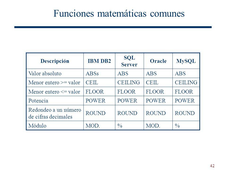 42 Funciones matemáticas comunes DescripciónIBM DB2 SQL Server OracleMySQL Valor absolutoABSsABS Menor entero >= valorCEILCEILINGCEILCEILING Menor ent