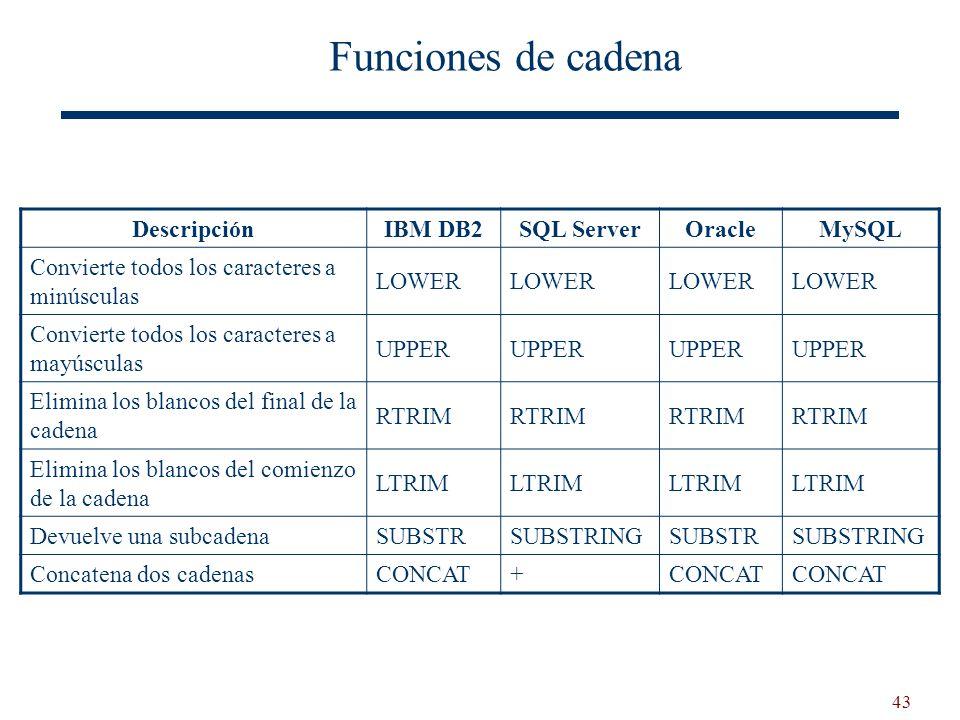 43 DescripciónIBM DB2SQL ServerOracleMySQL Convierte todos los caracteres a minúsculas LOWER Convierte todos los caracteres a mayúsculas UPPER Elimina