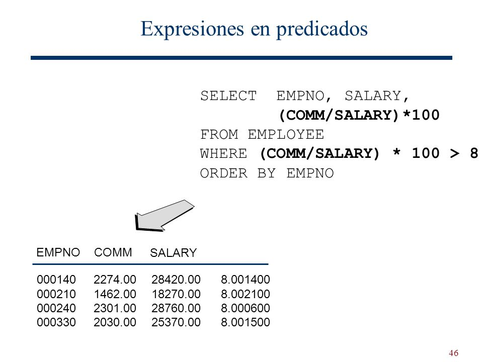 46 Expresiones en predicados SELECT EMPNO, SALARY, (COMM/SALARY)*100 FROM EMPLOYEE WHERE (COMM/SALARY) * 100 > 8 ORDER BY EMPNO SALARY EMPNO 2274.00 1