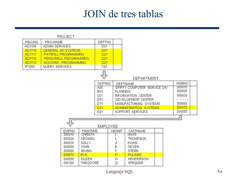 Lenguaje SQL54 JOIN de tres tablas FIRSTNMELASTNAMEMIDINIT DEPTNAME MGRNO PROJNAMEDEPTNO... DEPARTMENT EMPLOYEE EMPNO DEPTNO PROJNO AD3100 AD3110 AD31