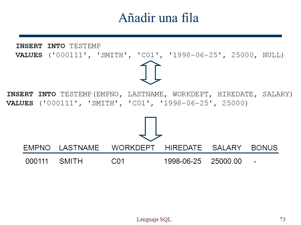 Lenguaje SQL73 Añadir una fila INSERT INTO TESTEMP VALUES ( 000111 , SMITH , C01 , 1998-06-25 , 25000, NULL) EMPNOLASTNAMEWORKDEPTHIREDATESALARYBONUS 25000.001998-06-25-C01SMITH000111 INSERT INTO TESTEMP(EMPNO, LASTNAME, WORKDEPT, HIREDATE, SALARY) VALUES ( 000111 , SMITH , C01 , 1998-06-25 , 25000)