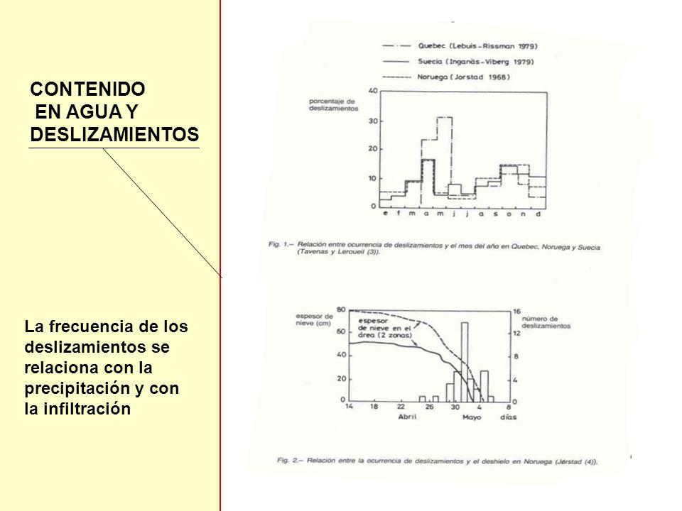 CONTENIDO EN AGUA Y DESLIZAMIENTOS La frecuencia de los deslizamientos se relaciona con la precipitación y con la infiltración