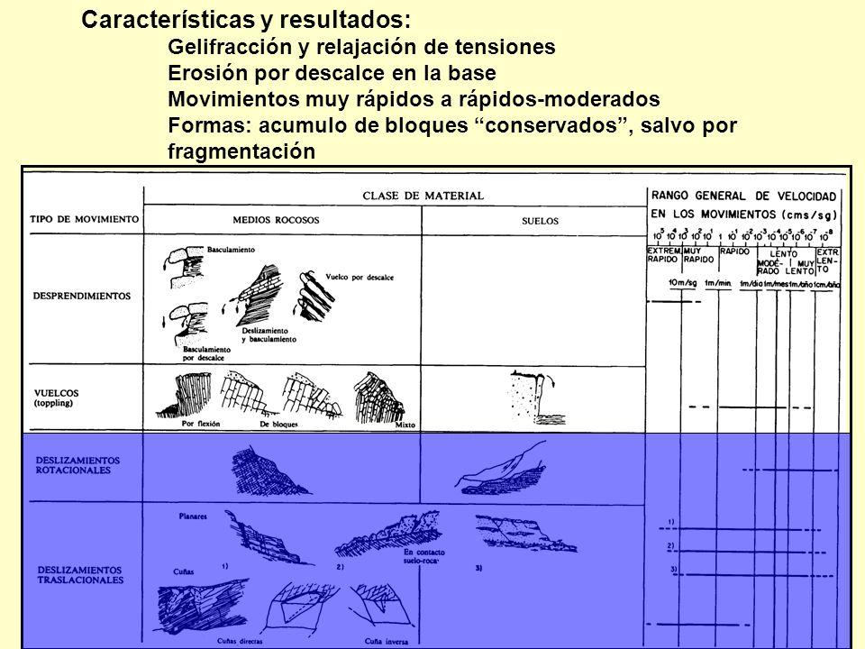 Características y resultados: Gelifracción y relajación de tensiones Erosión por descalce en la base Movimientos muy rápidos a rápidos-moderados Forma