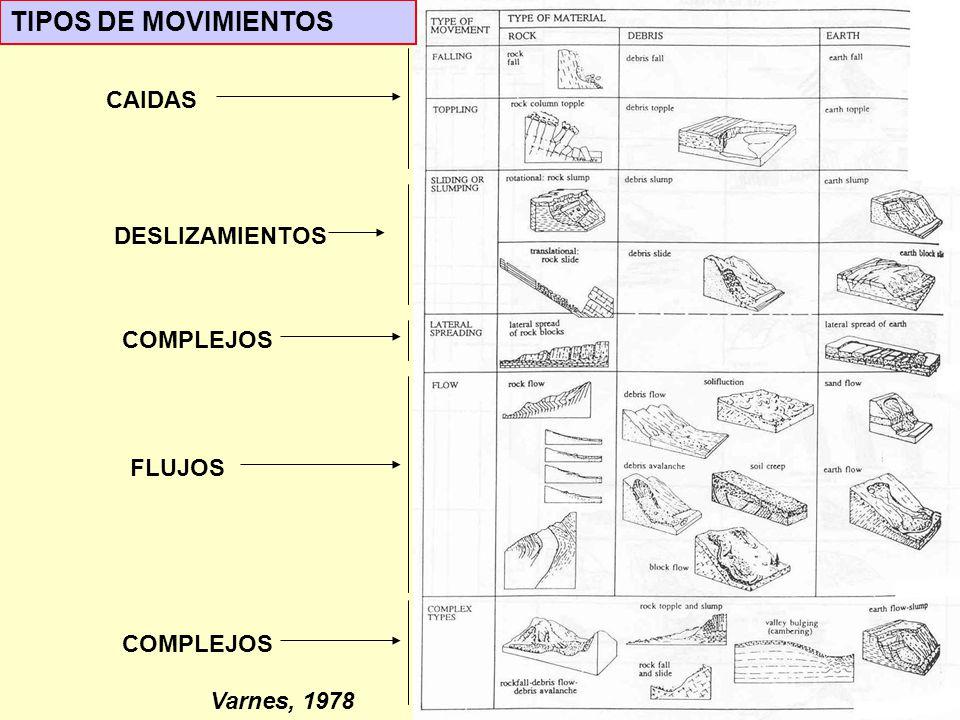 TIPOS DE MOVIMIENTOS CAIDAS DESLIZAMIENTOS FLUJOS COMPLEJOS Varnes, 1978