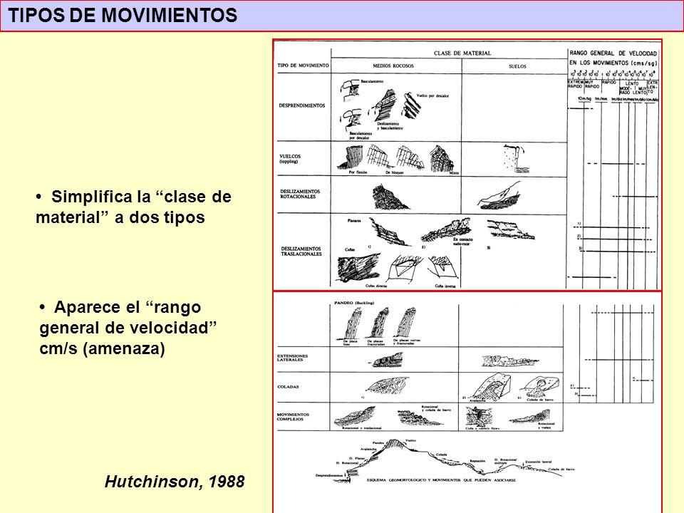 Hutchinson, 1988 Aparece el rango general de velocidad cm/s (amenaza) Simplifica la clase de material a dos tipos TIPOS DE MOVIMIENTOS