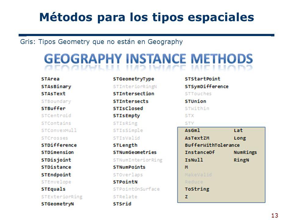 13 Métodos para los tipos espaciales Gris: Tipos Geometry que no están en Geography