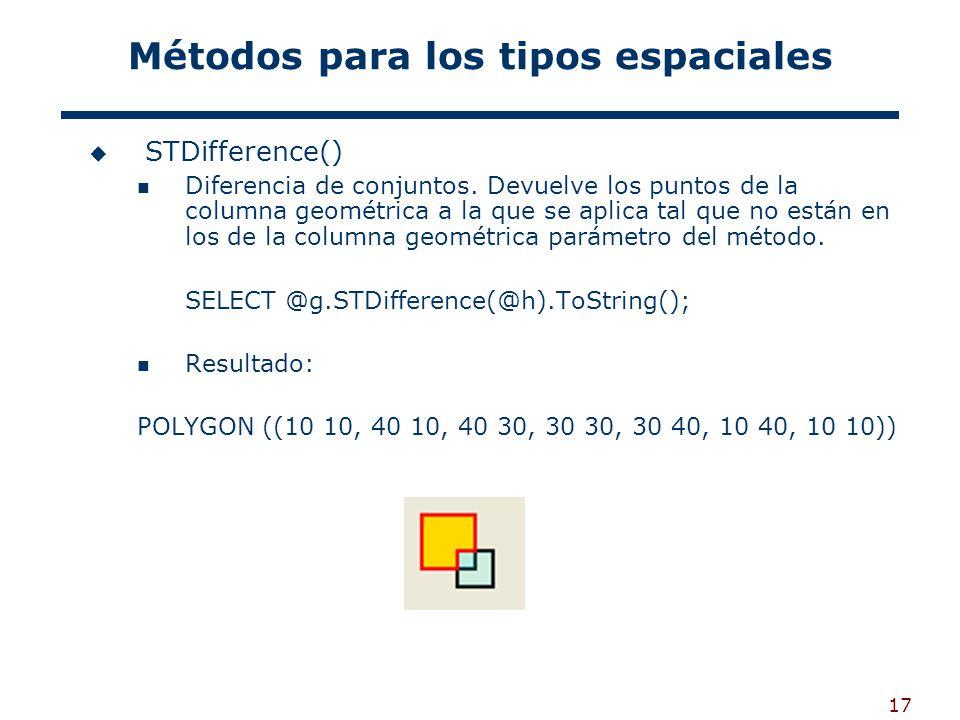 17 Métodos para los tipos espaciales STDifference() Diferencia de conjuntos. Devuelve los puntos de la columna geométrica a la que se aplica tal que n