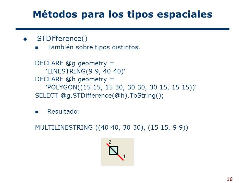 18 Métodos para los tipos espaciales STDifference() También sobre tipos distintos. DECLARE @g geometry = 'LINESTRING(9 9, 40 40)' DECLARE @h geometry