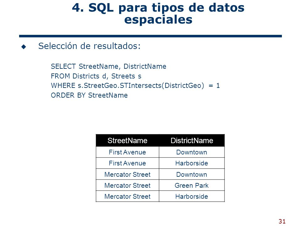 31 4. SQL para tipos de datos espaciales Selección de resultados: SELECT StreetName, DistrictName FROM Districts d, Streets s WHERE s.StreetGeo.STInte