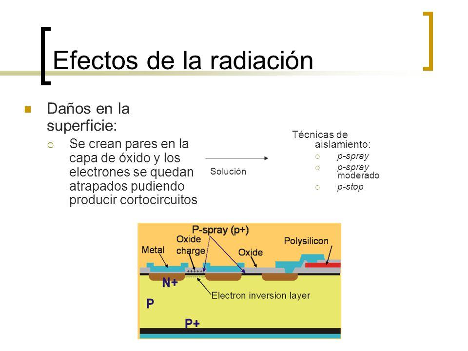 Efectos de la radiación Daños en la superficie: Se crean pares en la capa de óxido y los electrones se quedan atrapados pudiendo producir cortocircuit