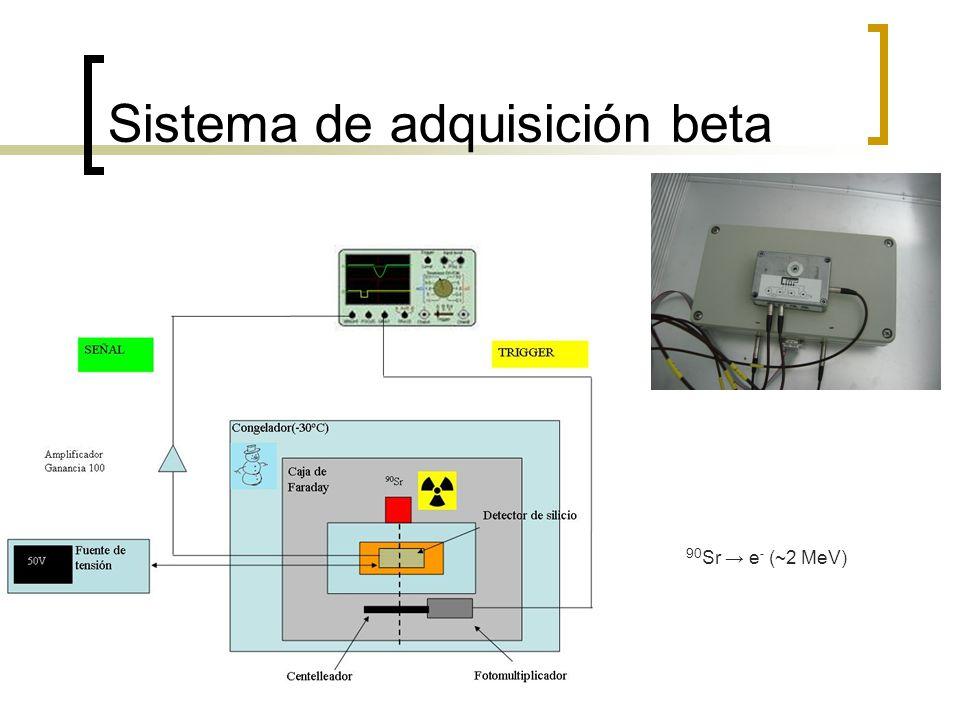 Sistema de adquisición beta 90 Sr e - (~2 MeV)
