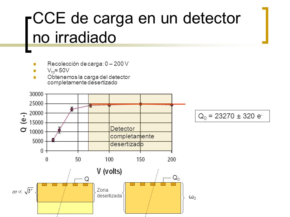 CCE de carga en un detector no irradiado Q 0 = 23270 ± 320 e - Detector completamente desertizado ω0ω0 Q Q0Q0 Zona desertizada Recolección de carga: 0