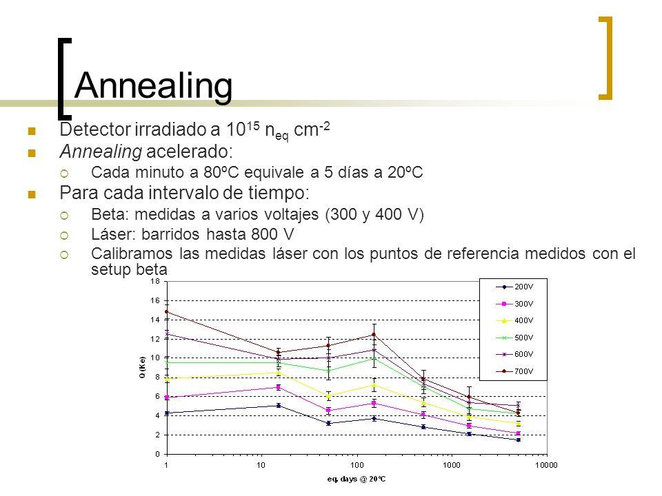 Annealing Detector irradiado a 10 15 n eq cm -2 Annealing acelerado: Cada minuto a 80ºC equivale a 5 días a 20ºC Para cada intervalo de tiempo: Beta: