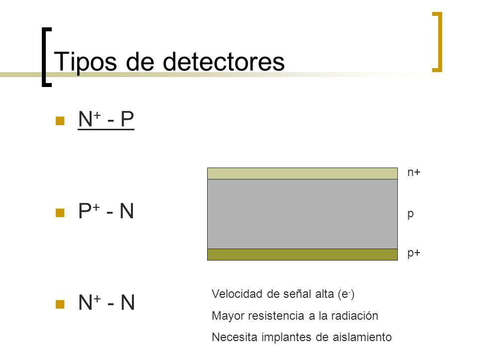 Tipos de detectores N + - P P + - N N + - N n+ p p+ Velocidad de señal alta (e - ) Mayor resistencia a la radiación Necesita implantes de aislamiento
