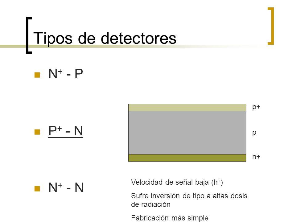 Tipos de detectores N + - P P + - N N + - N p+ p n+ Velocidad de señal baja (h + ) Sufre inversión de tipo a altas dosis de radiación Fabricación más