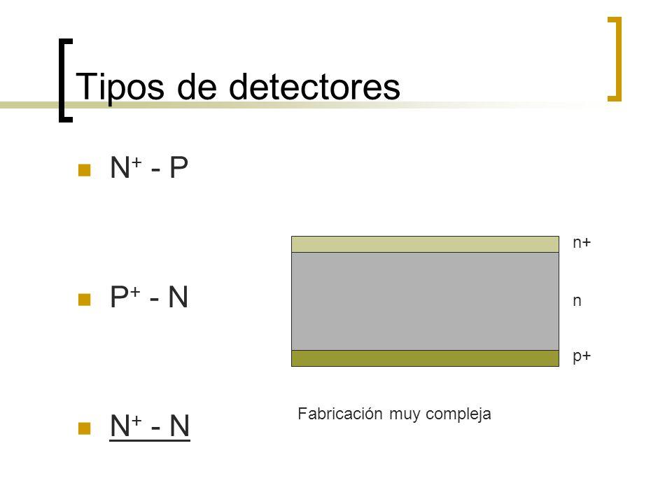 Tipos de detectores N + - P P + - N N + - N n+ n p+ Fabricación muy compleja