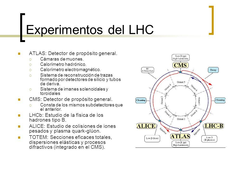 Experimentos del LHC ATLAS: Detector de propósito general. Cámaras de muones. Calorímetro hadrónico. Calorímetro electromagnético. Sistema de reconstr