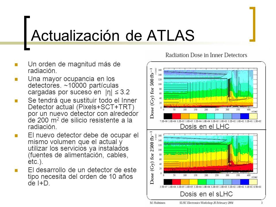 Actualización de ATLAS Un orden de magnitud más de radiación. Una mayor ocupancia en los detectores. ~10000 partículas cargadas por suceso en |η| 3.2