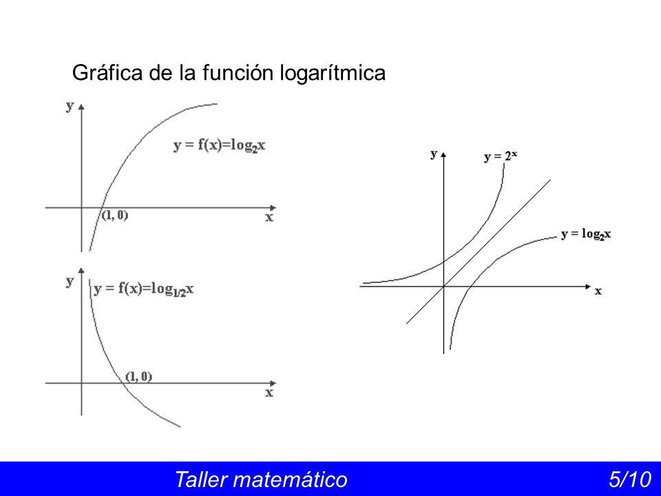 Gráfica de la función logarítmica Taller matemático 5/10