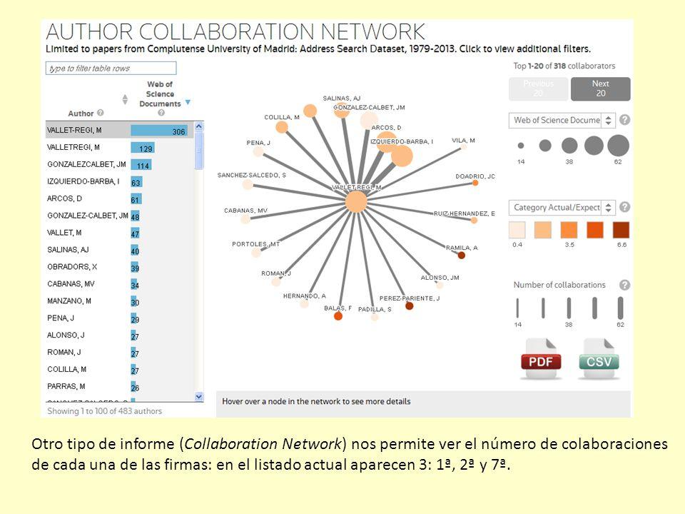 Otro tipo de informe (Collaboration Network) nos permite ver el número de colaboraciones de cada una de las firmas: en el listado actual aparecen 3: 1ª, 2ª y 7ª.