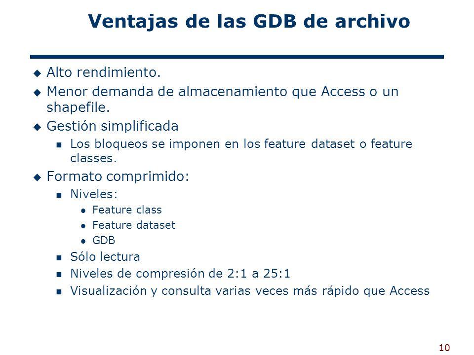 10 Ventajas de las GDB de archivo Alto rendimiento.