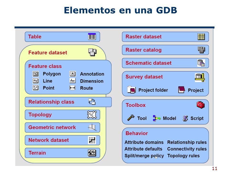 11 Elementos en una GDB