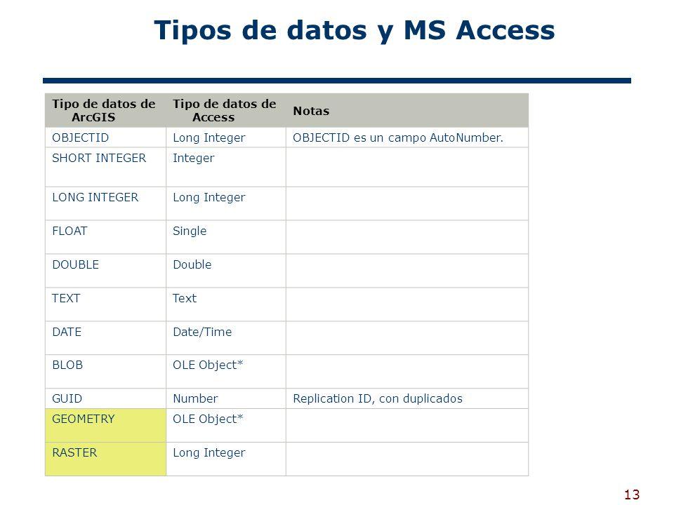 13 Tipos de datos y MS Access Tipo de datos de ArcGIS Tipo de datos de Access Notas OBJECTIDLong IntegerOBJECTID es un campo AutoNumber.