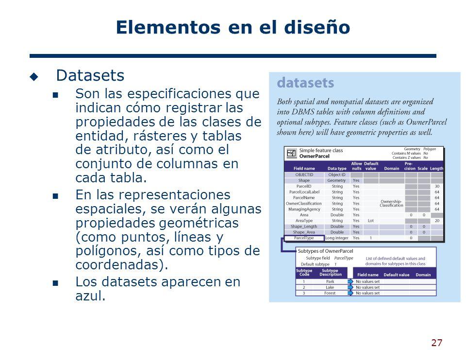 27 Elementos en el diseño Datasets Son las especificaciones que indican cómo registrar las propiedades de las clases de entidad, rásteres y tablas de atributo, así como el conjunto de columnas en cada tabla.