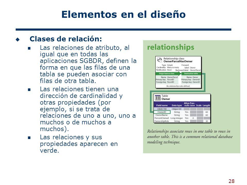28 Elementos en el diseño Clases de relación: Las relaciones de atributo, al igual que en todas las aplicaciones SGBDR, definen la forma en que las filas de una tabla se pueden asociar con filas de otra tabla.