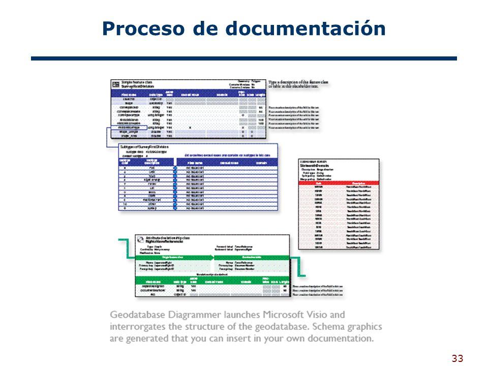 33 Proceso de documentación