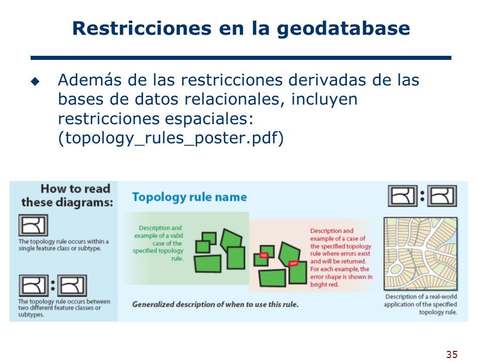 35 Restricciones en la geodatabase Además de las restricciones derivadas de las bases de datos relacionales, incluyen restricciones espaciales: (topology_rules_poster.pdf)