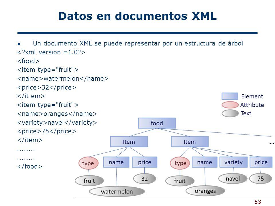 53 Datos en documentos XML Un documento XML se puede representar por un estructura de árbol watermelon 32 oranges navel 75........