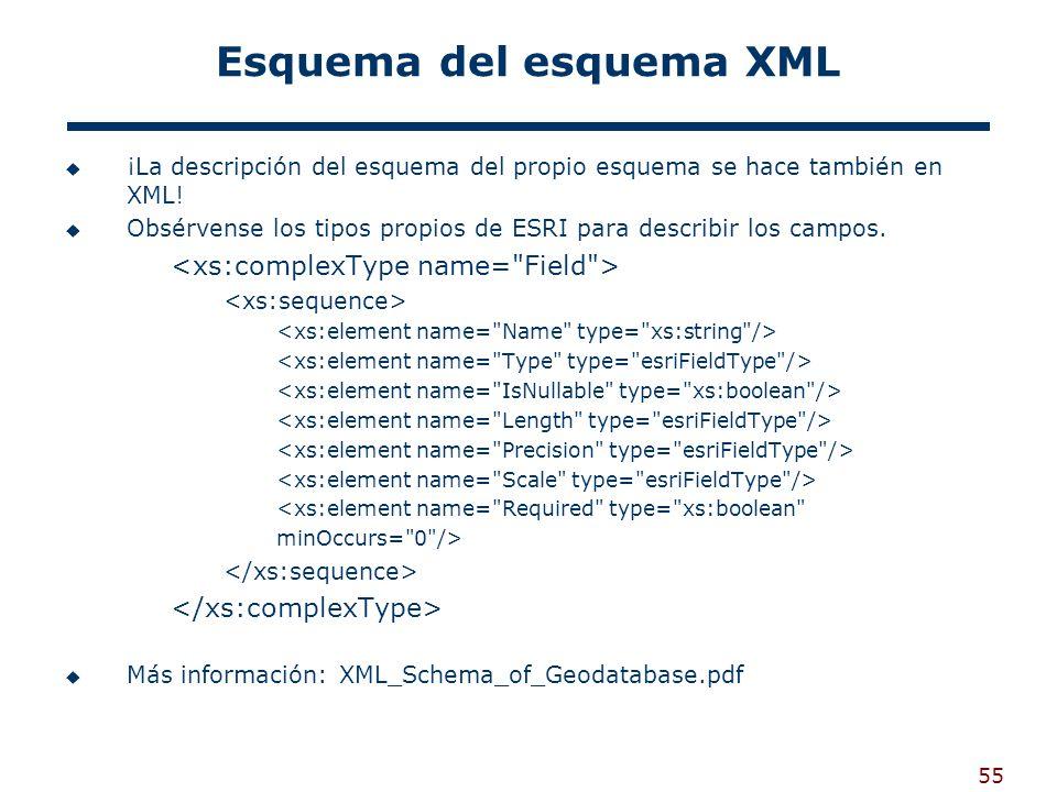 55 Esquema del esquema XML ¡La descripción del esquema del propio esquema se hace también en XML.