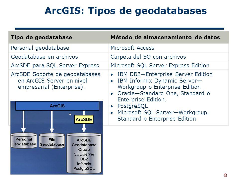8 ArcGIS: Tipos de geodatabases Tipo de geodatabaseMétodo de almacenamiento de datos Personal geodatabaseMicrosoft Access Geodatabase en archivosCarpeta del SO con archivos ArcSDE para SQL Server ExpressMicrosoft SQL Server Express Edition ArcSDE Soporte de geodatabases en ArcGIS Server en nivel empresarial (Enterprise).