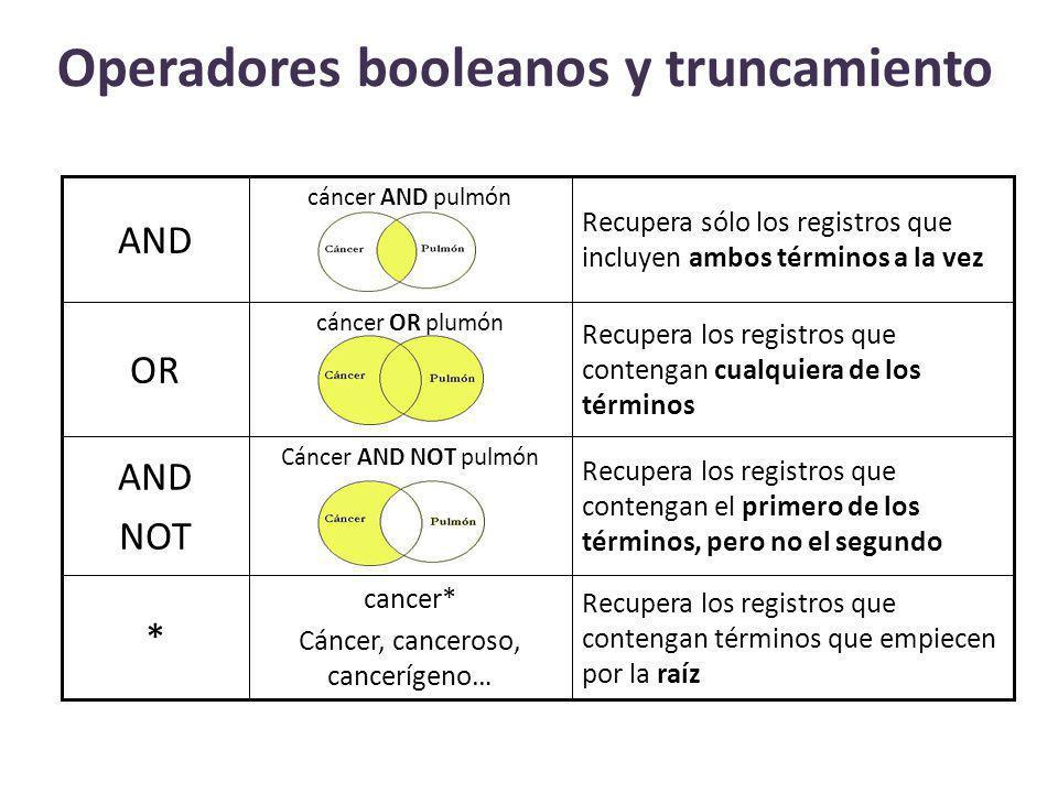 Operadores booleanos y truncamiento Recupera los registros que contengan términos que empiecen por la raíz cancer* Cáncer, canceroso, cancerígeno… * R