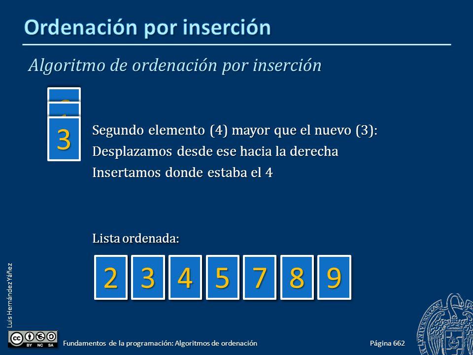 Luis Hernández Yáñez 88 Algoritmo de ordenación por inserción Página 662 Fundamentos de la programación: Algoritmos de ordenación 66 11 33 774455442299998877554433 Lista ordenada: Segundo elemento (4) mayor que el nuevo (3): Desplazamos desde ese hacia la derecha Insertamos donde estaba el 4
