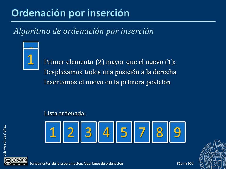 Luis Hernández Yáñez 2233 Algoritmo de ordenación por inserción Página 663 Fundamentos de la programación: Algoritmos de ordenación 66 11 99994455887788775544332211 Lista ordenada: Primer elemento (2) mayor que el nuevo (1): Desplazamos todos una posición a la derecha Insertamos el nuevo en la primera posición