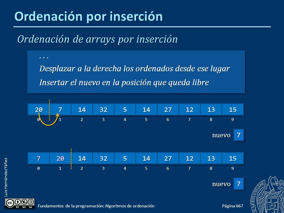 Luis Hernández Yáñez Ordenación de arrays por inserción... Desplazar a la derecha los ordenados desde ese lugar Insertar el nuevo en la posición que q