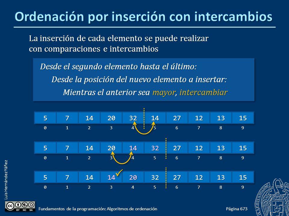 Luis Hernández Yáñez La inserción de cada elemento se puede realizar con comparaciones e intercambios Desde el segundo elemento hasta el último: Desde