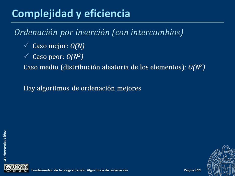 Luis Hernández Yáñez Ordenación por inserción (con intercambios) Caso mejor: O(N) Caso mejor: O(N) Caso peor: O(N 2 ) Caso peor: O(N 2 ) Caso medio (distribución aleatoria de los elementos): O(N 2 ) Hay algoritmos de ordenación mejores Página 699 Fundamentos de la programación: Algoritmos de ordenación